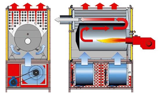 Газовые теплогенераторы стационарные